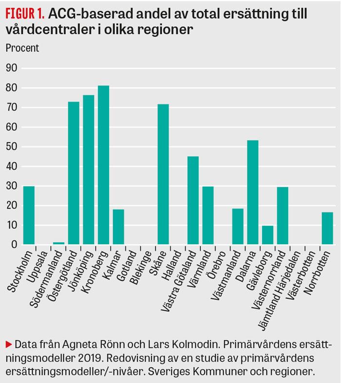Ersattningsmodeller For Vardcentraler Kan Forbattras Lakartidningen