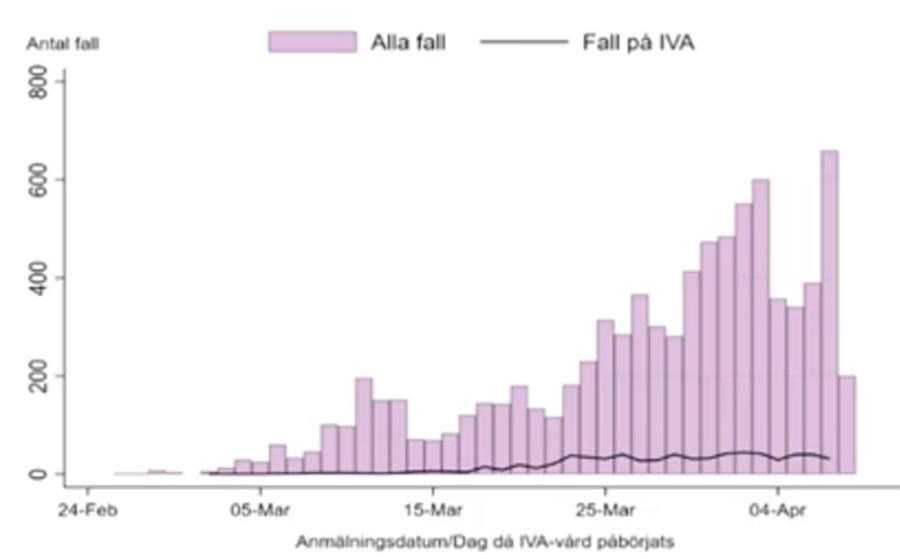 Sveriges Kurva Med Nya Covid 19 Fall Planar Ut Lakartidningen