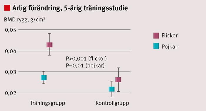 Figur 1. Årlig förändring i ländryggens benmassa (BMD) under en 5-årig träningsstudie hos barn som vid träningsstarten var 6–9 år. I träningsgruppen fick barnen daglig skolgymnastik, medan kontrollgruppen erhöll 1–2 lektioner per vecka. Data presenteras som medelvärde med 95 procents konfidensintervall. Jämförelsen mellan interventions- och kontrollgrupp är justerad för pubertetsskillnader. De större förändringarna hos flickor kan bero på att de hade kommit längre i puberteten än pojkarna.