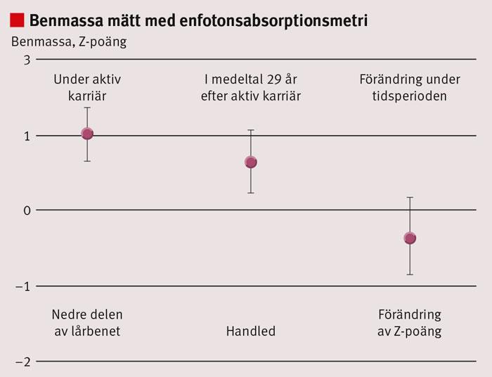 Figur 2. Benmassa (BMD) hos 46 manliga före detta idrottare under aktiv karriär (medelålder 19 år, spridning 15–40 år) och 38–40 år senare då de hade slutat med sin idrott för i medeltal 29 år sedan (spridning 10–58). Vid baslinjeundersökningen utfördes mätningen i nedre delen av lårbenet och vid uppföljningen i handleden. Figuren visar Z-poäng hos idrottarna (avvikelse i standarddeviationer [SD] jämfört med 24 kontroller som följts under samma tid) under och efter avslutad idrottskarriär. Förändringen i benmassa under studieperioden uppskattas som en förändring av Z-poängen mellan mättillfällena. Data presenteras som medelvärde med 95 procents konfidensintervall.