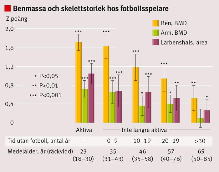 Figur 3. Z-poäng för bentäthet (BMD) i benen (viktbelastad region) och armarna (icke-viktbelastad region) samt lårbenshalsens area hos manliga aktiva och före detta aktiva fotbollspelare, där de som slutat med fotboll delades in i fyra subgrupper baserat på 10-årsintervall i relation till hur länge sedan de slutade med fotbollen. Data presenteras som Z-poängens medelvärde med 95 procents konfidensintervall, tiden sedan man slutade som räckvidd och kronologiska åldrar som medelvärde med spridning inom parentes.