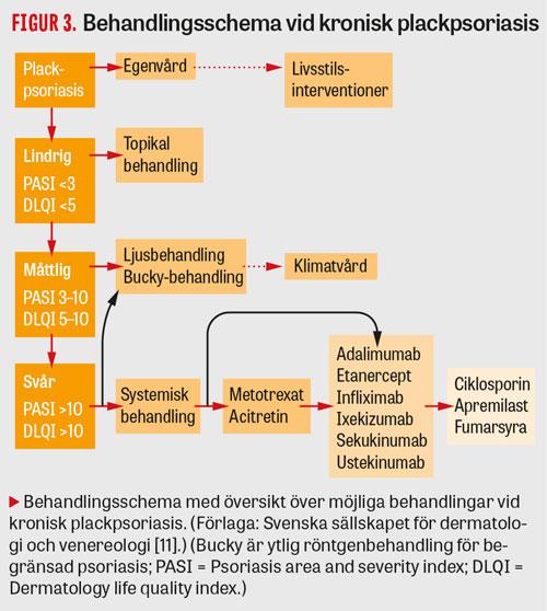 biologiska läkemedel psoriasis biverkningar