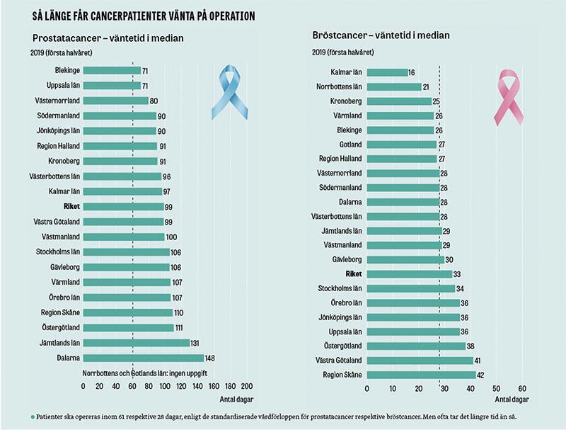 Källa: Kortare väntetider i cancervården – status för inklusions– och ledtidsmål i SVF. Rapport från RCC i samverkan februari 2020.