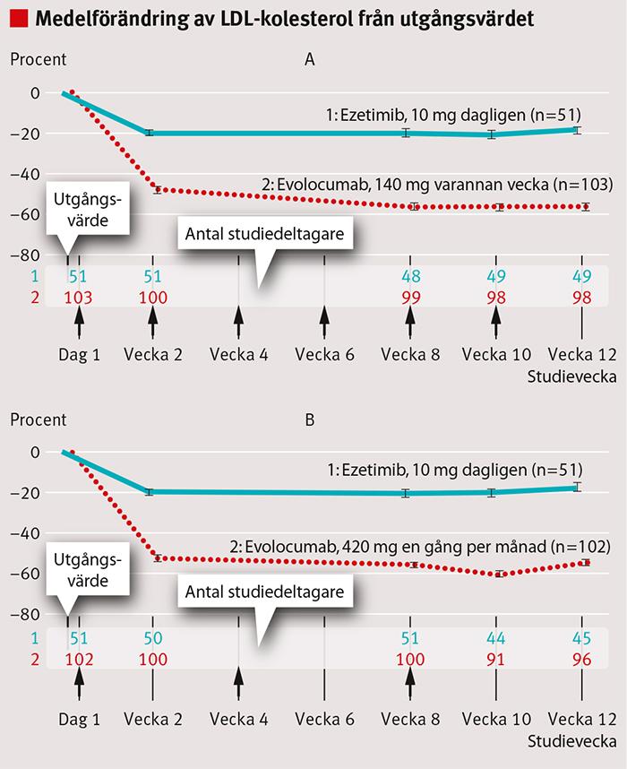 Figur 1. Procentuell minskning av LDL-kolesterol hos statinintoleranta patienter som behandlades med evolocumab subkutant alternativt ezetimib [13]. Patienterna fick evolocumab varannan vecka (A) och månatligen (B). Vertikala linjer representerar standardavvikelse.
