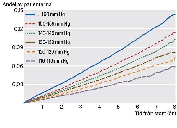 högt blodtryck diabetes typ 2