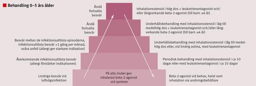 Figur 1. Farmakologisk behandling vid obstruktiva besvär och astma hos barn i 0–5 års ålder [2]. För preparat och doser hänvisas till Fass och http://www.barnallergisektionen.se[12]. Pilarna påminner om vikten av att öka medicineringen om tillståndet så kräver och att minska den när tillståndet tillåter det.