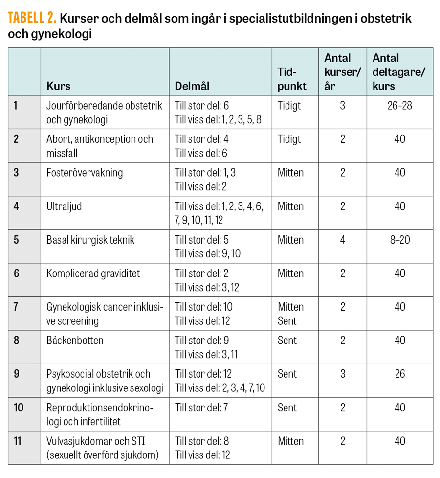 obstetrik och gynekologi pdf