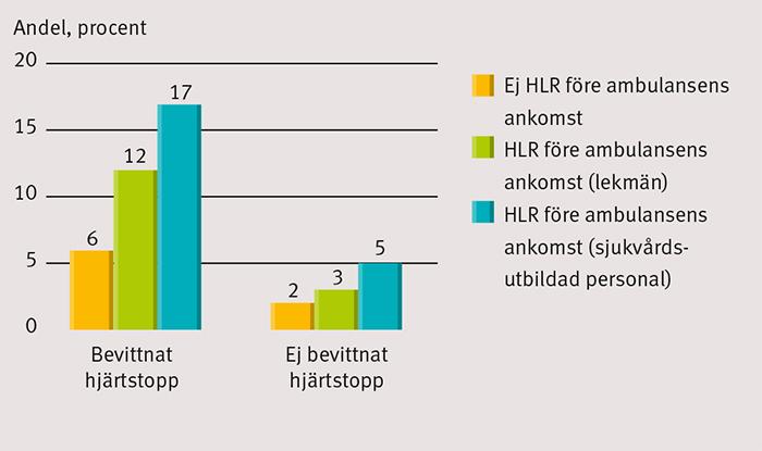Figur 1. 30 dagars överlevnad i relation till om hjärt–lungräddning påbörjats före ambulansens ankomst (Svenska Hjärt-Lungräddningsregistret).