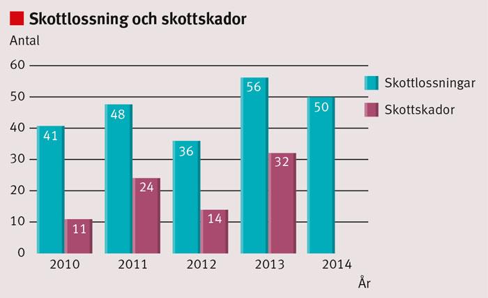 Figur 1. Antal skottlossningar respektive antal inkomna skottskadade patienter till Sahlgrenska universitetssjukhuset, Göteborg. Källa: Polisen och SweTrau. Data för skottskador år 2014 i SweTrau är ännu inte färdigställda.