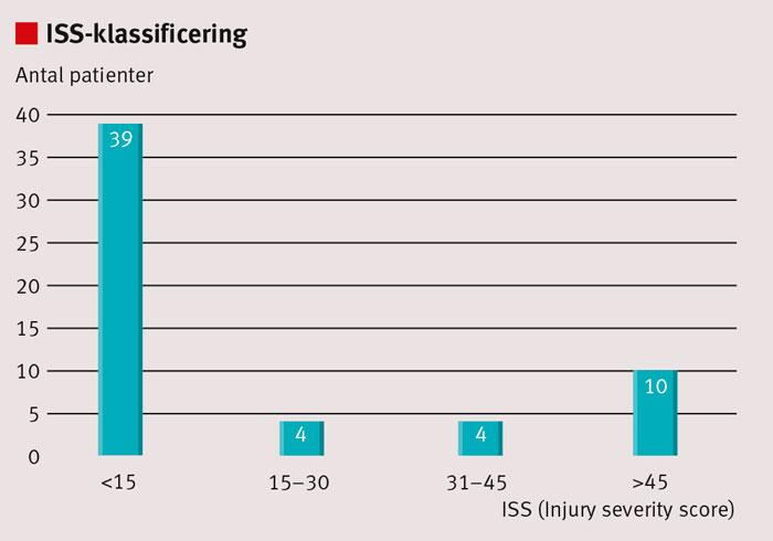 Figur 3. Antal patienter uppdelade i grupper efter ISS-poäng (Injury severity score) som mått på skadornas allvarlighetsgrad.