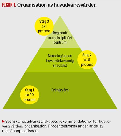 neurolog utan remiss stockholm