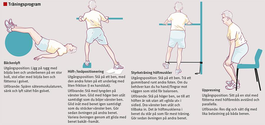 övningar vid knäartros