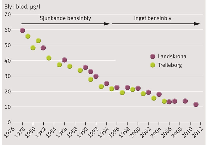 Figur 1. Tidsserie över bly i blod hos 4050 barn (oftast i åldern 7–8 år) i Landskrona och Trelleborg 1976–2011. Figuren visar den framgångsrika preventionen i Sverige men också att barn födda/uppvuxna på 1960- och 1970-talen utifrån dagens kunskap bör ha påverkats av bly [3].