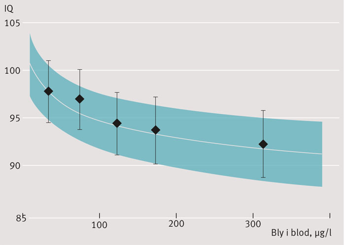 Figur 2. Resultat från den metaanalys som allmänt används vid riskbedömning av blyexponering hos barn. Den baseras på sju kohorter av 1400 barn som följts longitudinellt och genomgått neuropsykologisk testning vid 5–10 års ålder. Justerat för socioekonomi, moderns IQ och utbildning samt födelsevikt. IQ som funktion av bly i blod i μg/l med 95 procents konfidensintervall [5].