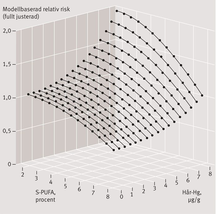 Figur 3. Risken för hjärt–kärlsjukdom i en justerad analys (modellbaserad relativ risk, fullt justerad) som funktion av andelen långkedjiga omega-3-fettsyror i serum (S-PUFA) och kvicksilverhalt i hår. Sammanvägd analys av svenska och finska data [25].