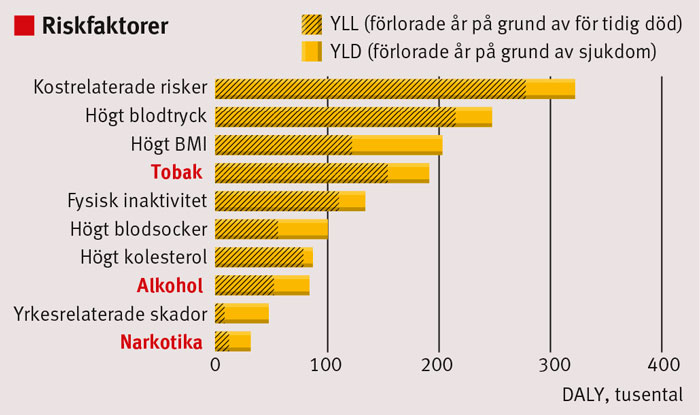 Figur 1. De 10 riskfaktorer som orsakade störst sjukdomsbörda i Sverige år 2010.