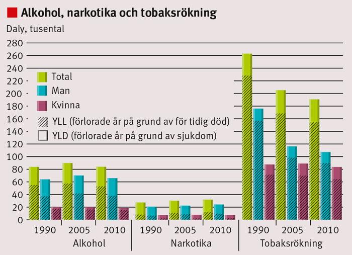 Figur 2. Sjukdomsbörda orsakad av alkohol, narkotika och tobaksrökning 1990, 2005 och 2010, totalt och uppdelat på män, kvinnor.