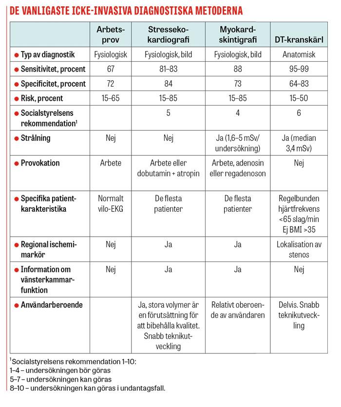 De vanligaste icke-invasiva diagnostiska metoderna
