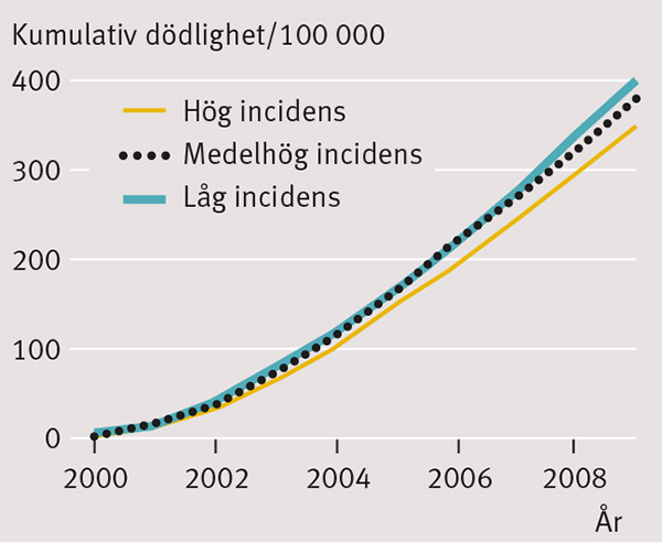 prostatacancer dödlighet procent