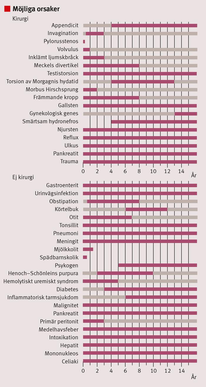 Möjliga orsaker till akut buk hos barn och vanliga diagnoser i olika åldrar. Efter Lindsten M och Ivarsson K [6].