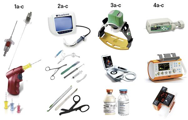 Figur 2. Del av den medicinska utrustningen som en prehospital intensivvårdsläkare använder. Majoriteten av utrustningen är sådan som anestesi- och intensivvårdsläkare använder i sitt dagliga arbete på sjukhuset, dock ofta prehospitalt anpassad för att vara liten och tålig. 1a) artärnål, 1b) centralvenös kateter, 1c) intraosseös borr/nål. 2a) videolaryngoskop, 2b) koniotomi-set, 2c) toraxdrän samt utrustning för torakotomi. 3a) mekanisk hjärtkompressionsutrustning, 3b) portabelt ultraljud, 3c) läkemedel inklusive plasma och koagulationsoptimering. 4a) infusionspump, 4b) respirator, 4c) övervakningsutrustning inklusive kapnometer. Bild: Mikael Gellerfors
