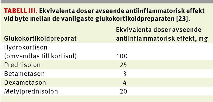 kortison intravenöst biverkningar