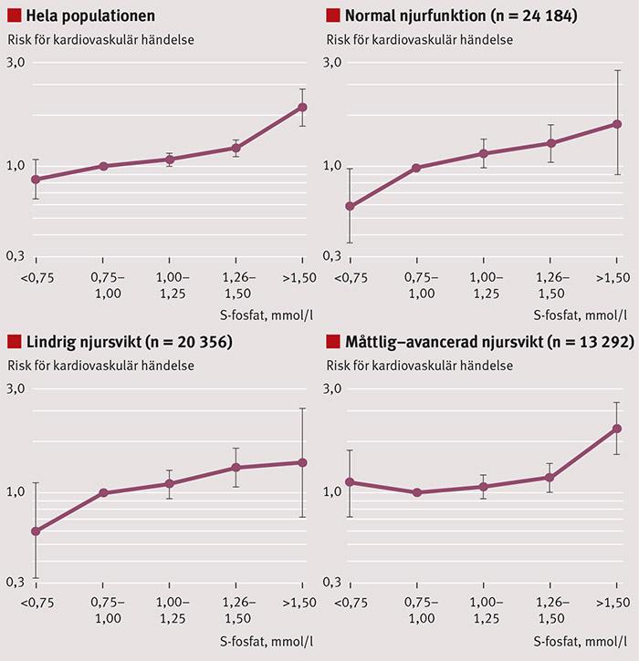 Figur 1. Liknande samband mellan högt fosfat och kardiovaskulär risk ses hos njurfriska och patienter med lindrig eller måttlig till svår njursvikt. Modifierad efter McGovern et al [13].