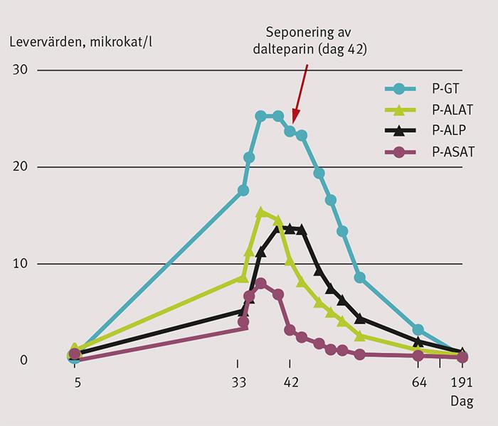 Figur 1. Dalteparin sattes in dag 0 och seponerades dag 42. Levervärdena undersöktes första gången dag 5, nästa gång dag 33 och därefter vid upprepade tillfällen. GT = glutamyltransferas, ALAT = alaninaminotransferas, ALP = alkaliska fosfataser, ASAT = aspartataminotransferas.