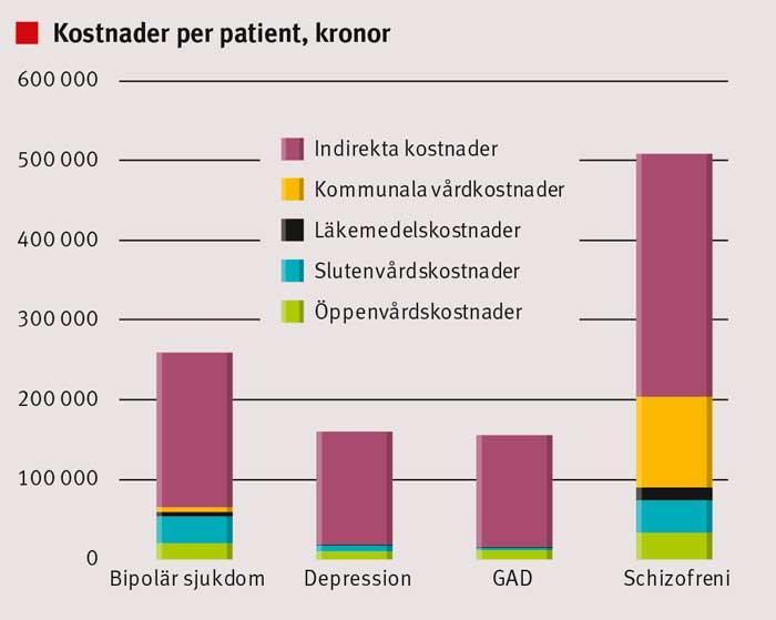 Figur 1. Total kostnad per patient för bipolär sjukdom, depression, schizofreni och generaliserat ångestsyndrom (GAD). Kostnaden gäller för patienter som helt eller delvis behandlats inom psykiatrisk vård.